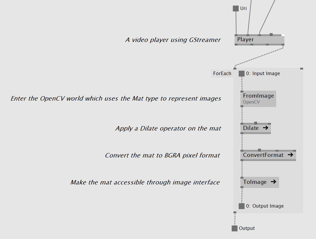 VL: Image exchange interface   vvvv